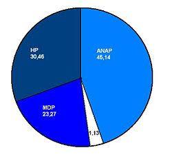Fotoğraf: 1983 seçim sonuçları